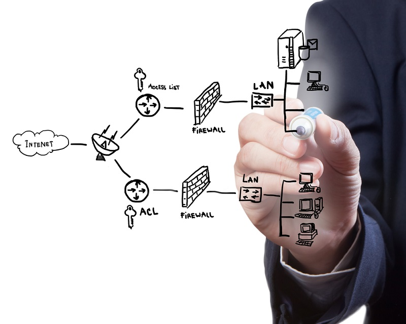 Network security sceme