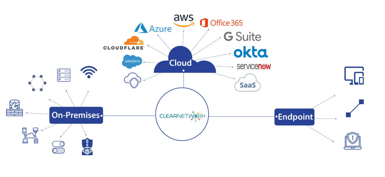 clearnetwork connections with other technologies